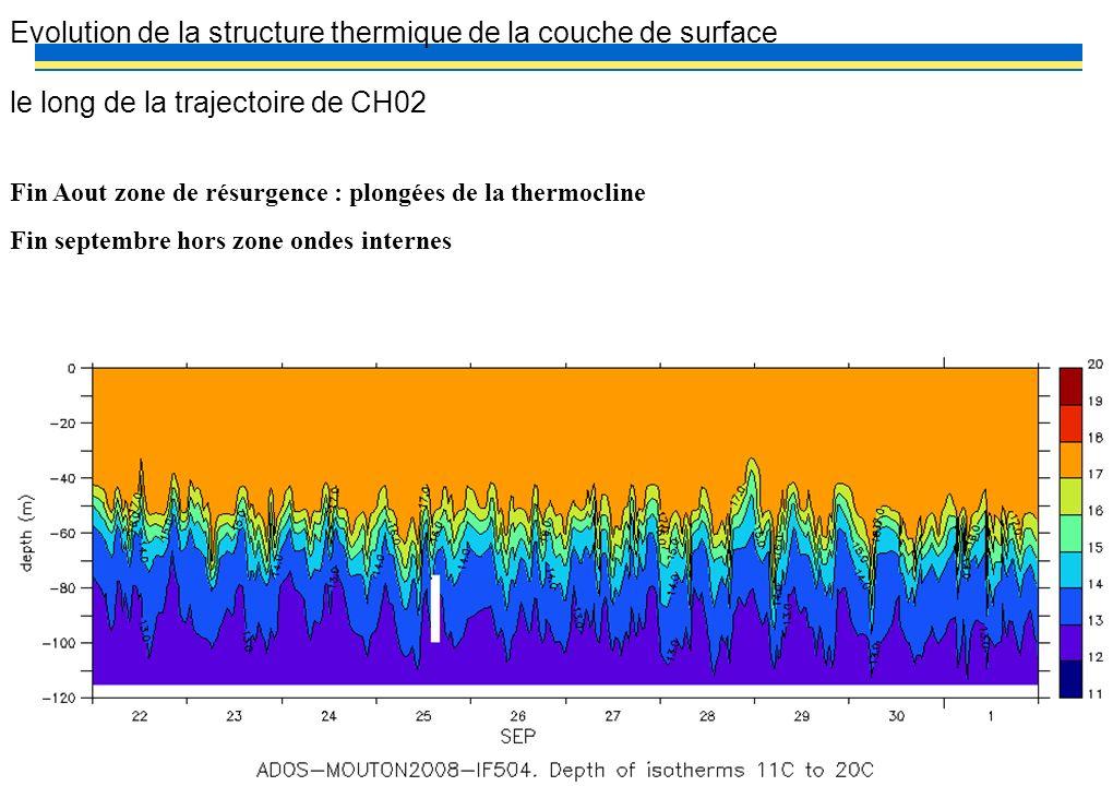 PP? –MOUTON2OO8– MAREE INTERNE 22 Evolution de la structure thermique de la couche de surface le long de la trajectoire de CH02 Fin Aout zone de résur