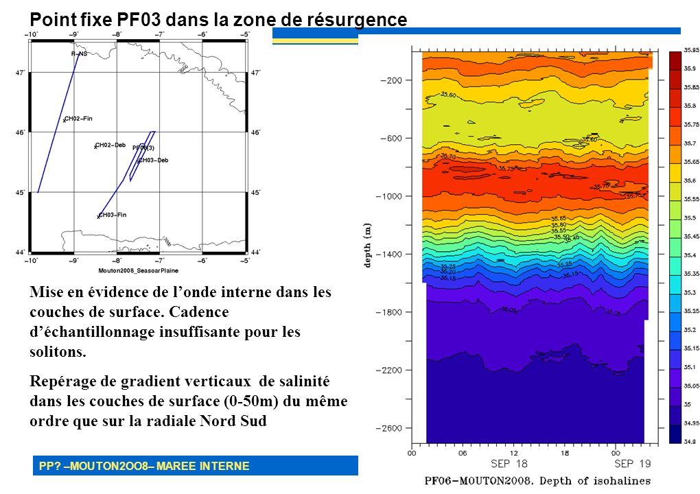 PP? –MOUTON2OO8– MAREE INTERNE 26 Point fixe PF03 dans la zone de résurgence Mise en évidence de londe interne dans les couches de surface. Cadence dé