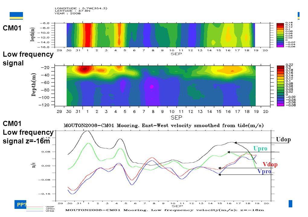 PP? –MOUTON2OO8– MAREE INTERNE 18 Radiale S1P (02/09). Seasoar/VMADCP dx<1000m CM= 99