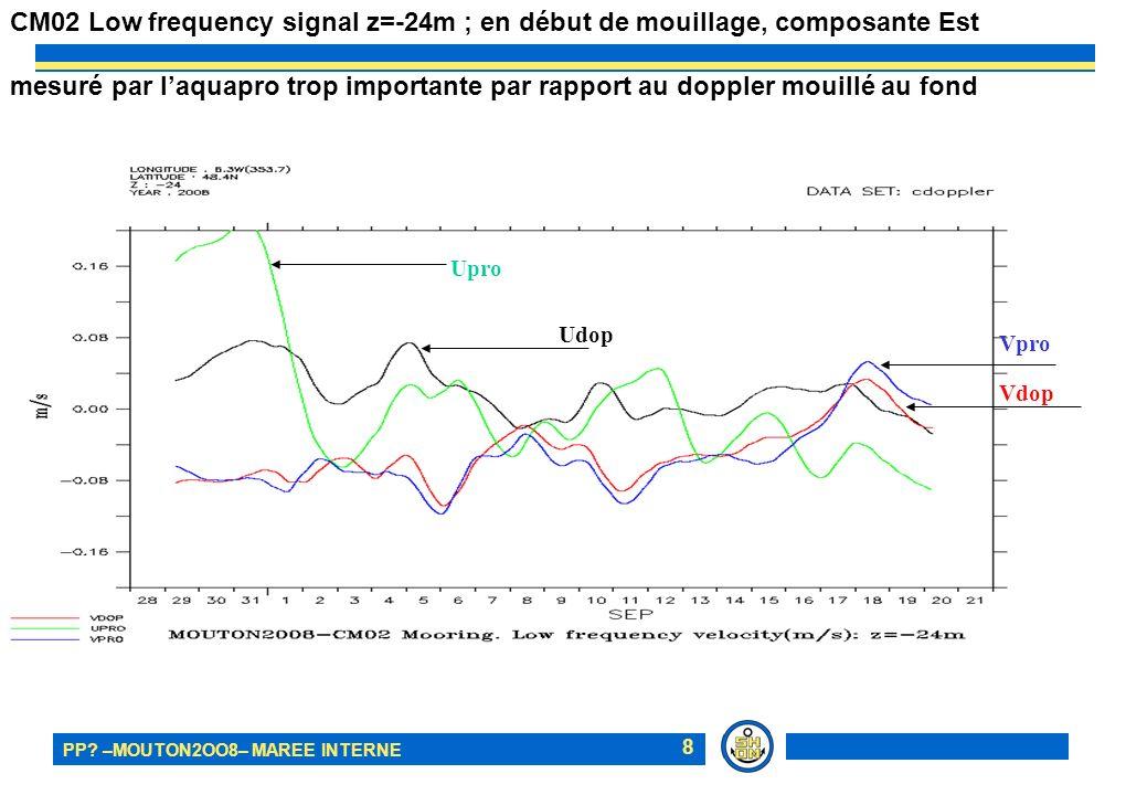PP? –MOUTON2OO8– MAREE INTERNE 8 CM02 Low frequency signal z=-24m ; en début de mouillage, composante Est mesuré par laquapro trop importante par rapp