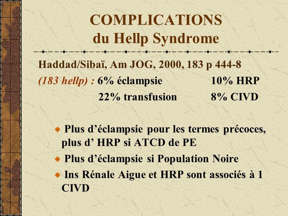 COMPLICATIONS du Hellp Syndrome Haddad/Sibaï, Am JOG, 2000, 183 p 444-8 (183 hellp) : 6% éclampsie 10% HRP 22% transfusion 8% CIVD Plus déclampsie pou