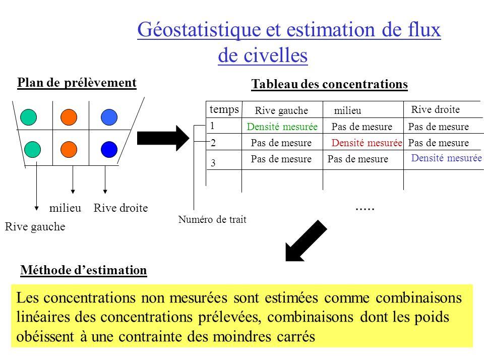 Géostatistique et estimation de flux de civelles milieuRive droite Rive gauche milieu Rive droite Densité mesurée..... Pas de mesure Tableau des conce