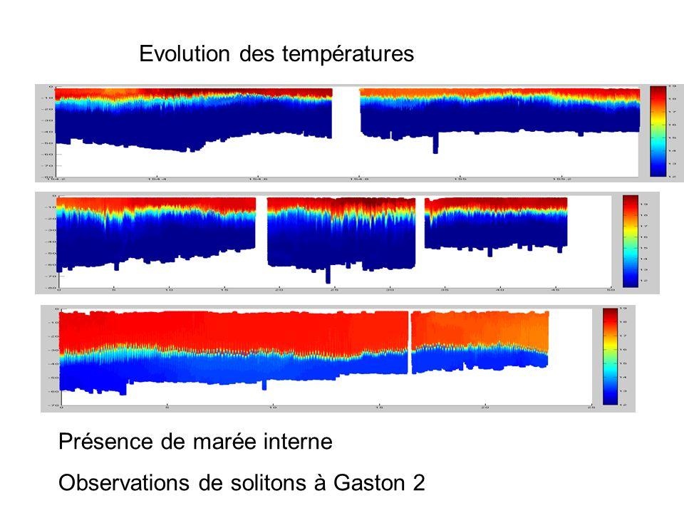 Gaston1(2-6/06/08) Evolution des températures Présence de marée interne Observations de solitons à Gaston 2