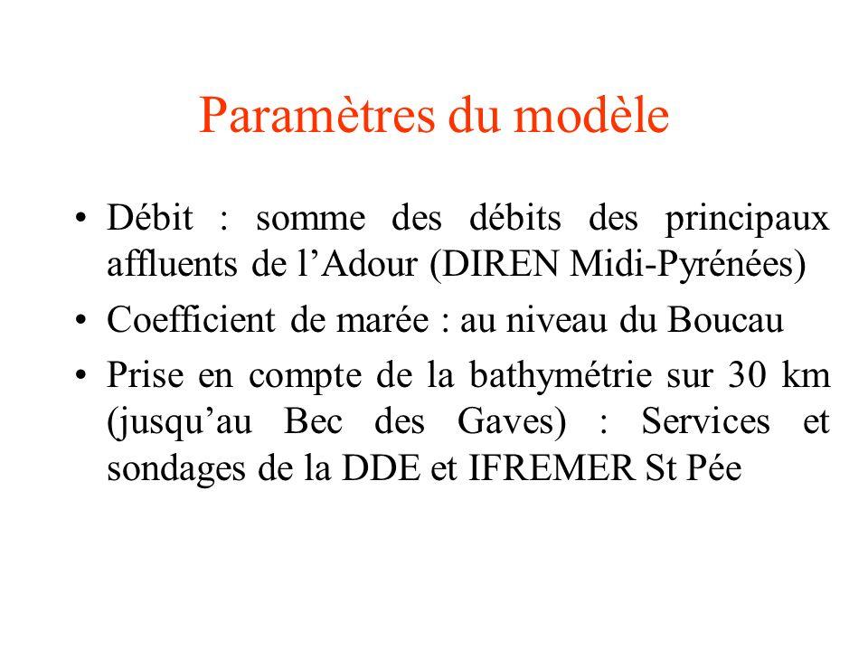 Paramètres du modèle Débit : somme des débits des principaux affluents de lAdour (DIREN Midi-Pyrénées) Coefficient de marée : au niveau du Boucau Prise en compte de la bathymétrie sur 30 km (jusquau Bec des Gaves) : Services et sondages de la DDE et IFREMER St Pée