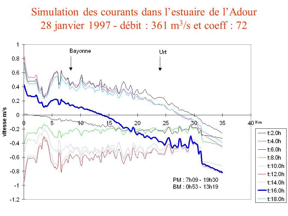 Paramètres du modèle Débit : somme des débits des principaux affluents de lAdour (DIREN Midi-Pyrénées) Coefficient de marée : au niveau du Boucau Pris