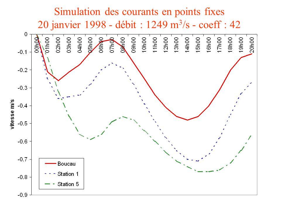 Simulation des courants dans lestuaire de lAdour 28 janvier 1997 - débit : 361 m 3 /s et coeff : 72
