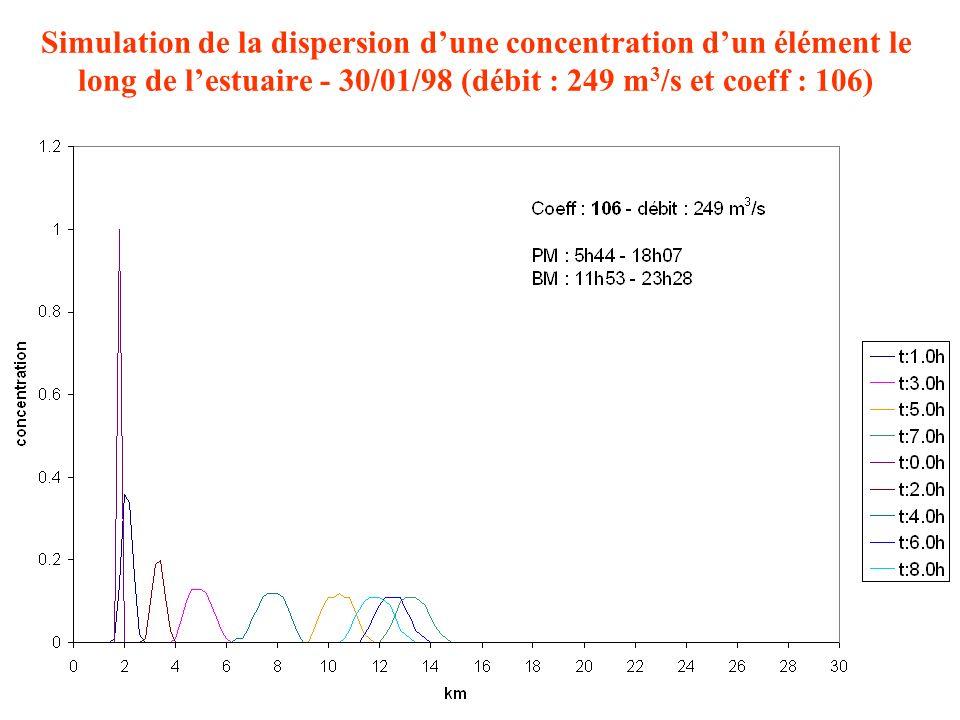 Évolution spatio-temporelle (24 h) dune particule lâchée à 10 km de l embouchure - 20/01/98 - débit : 1249 m 3 /s - coeff : 42