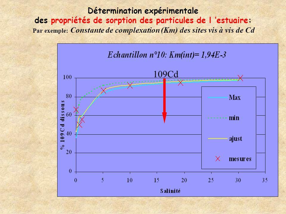 Evaluation des paramètres et validation Basées sur lajout disotopes radioactifs des contaminants étudiés Expérimentations in situ et en laboratoire AVANTAGES: Pas de problèmes de contamination des échantillons Ajouts très faibles (respect des concentrations « naturelles ») Très grande sensibilité de la technique de mesure