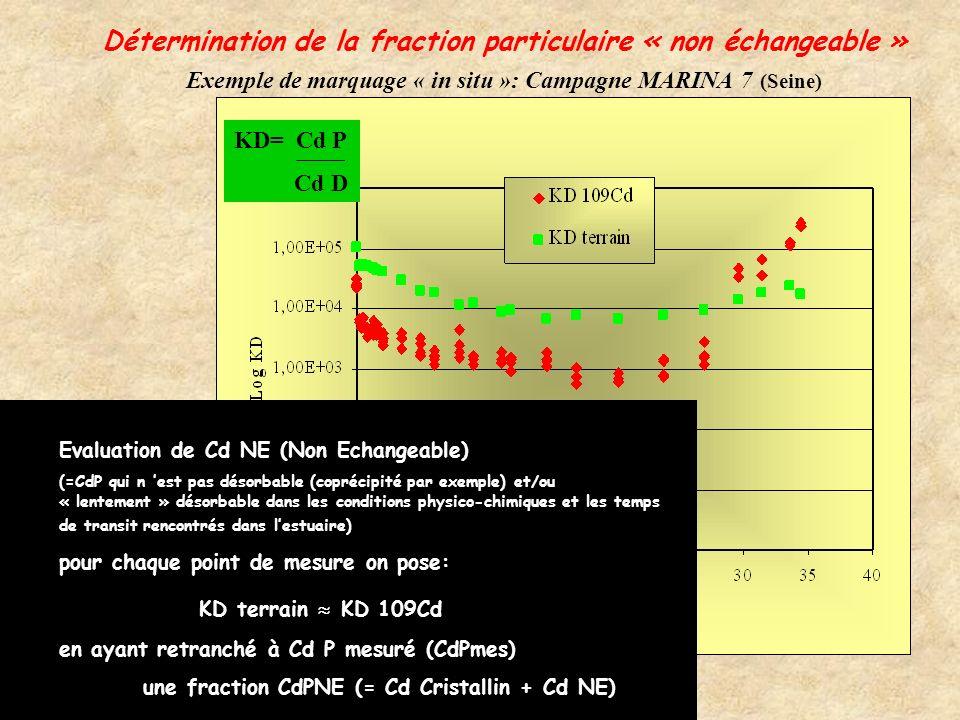 Solution expérimentale connue: gradient salinité, pH... Détermination expérimentale des propriétés de sorption des particules de l estuaire: Par exemp
