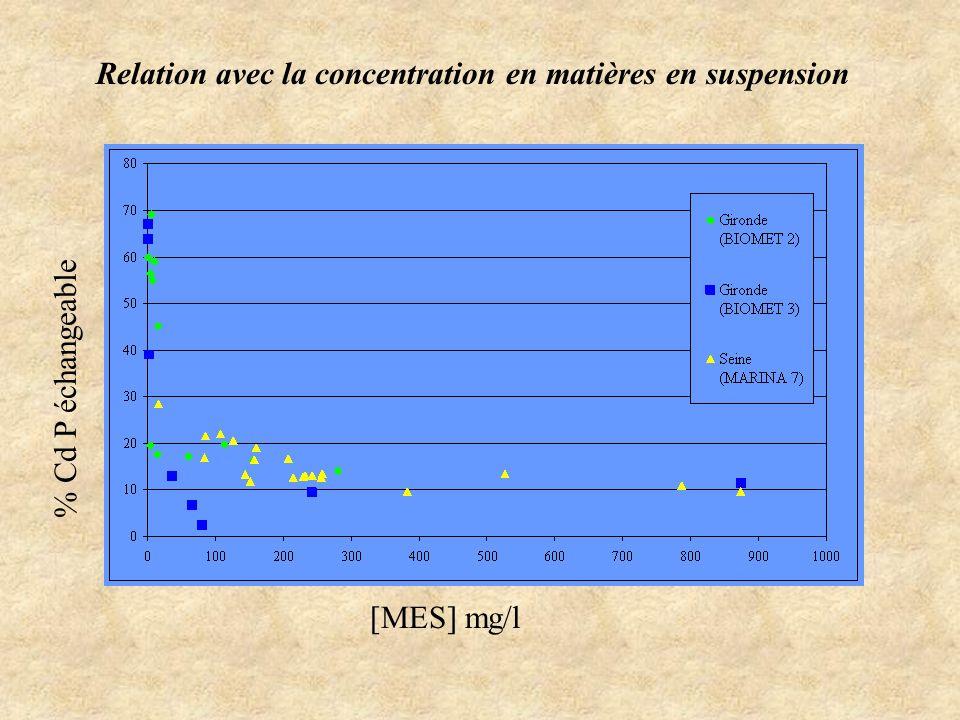 Détermination de la fraction particulaire « non échangeable » Exemple de marquage « in situ »: Campagne MARINA 7 (Seine) Echantillon prélevé en fonction du gradient de salinité Analyse Cd Dissous et Particulaire + Autres variables Mesure de la distribution dissous / particule de 109Cd 109Cd KD= Cd P Cd D Evaluation de Cd NE (Non Echangeable) (=CdP qui n est pas désorbable (coprécipité par exemple) et/ou « lentement » désorbable dans les conditions physico-chimiques et les temps de transit rencontrés dans lestuaire) pour chaque point de mesure on pose: KD terrain KD 109Cd en ayant retranché à Cd P mesuré (CdPmes) une fraction CdPNE (= Cd Cristallin + Cd NE)