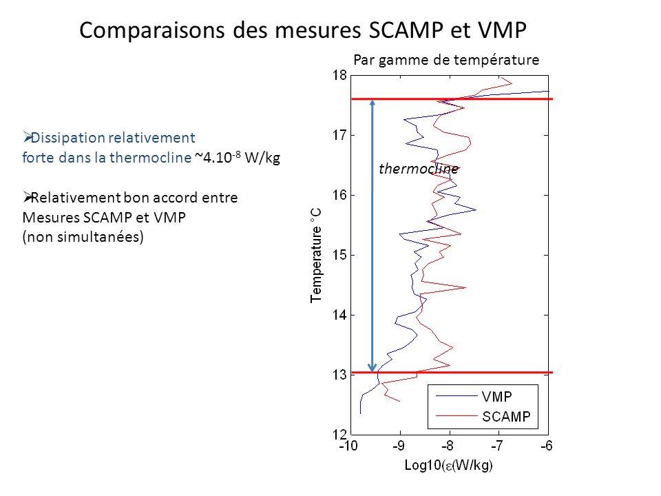 Comparaisons des mesures SCAMP et VMP En fonction de la profondeur Par gamme de température thermocline Dissipation relativement forte dans la thermoc