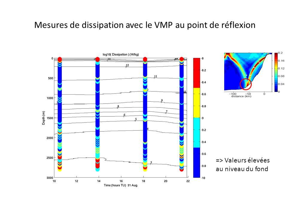 Mesures de dissipation avec le VMP au point de réflexion => Valeurs élevées au niveau du fond
