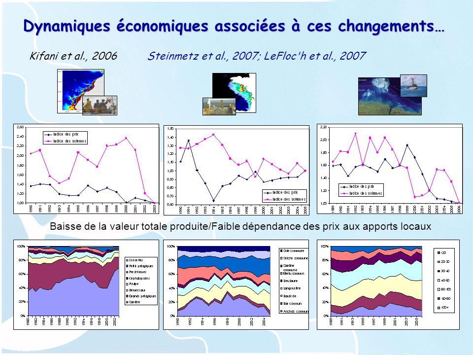Dynamiques économiques associées à ces changements… Kifani et al., 2006Steinmetz et al., 2007; LeFloc h et al., 2007 Baisse de la valeur totale produite/Faible dépendance des prix aux apports locaux