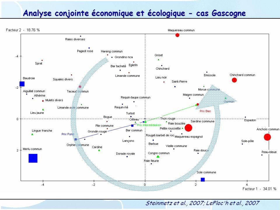 Analyse conjointe économique et écologique - cas Gascogne Steinmetz et al., 2007; LeFloc h et al., 2007