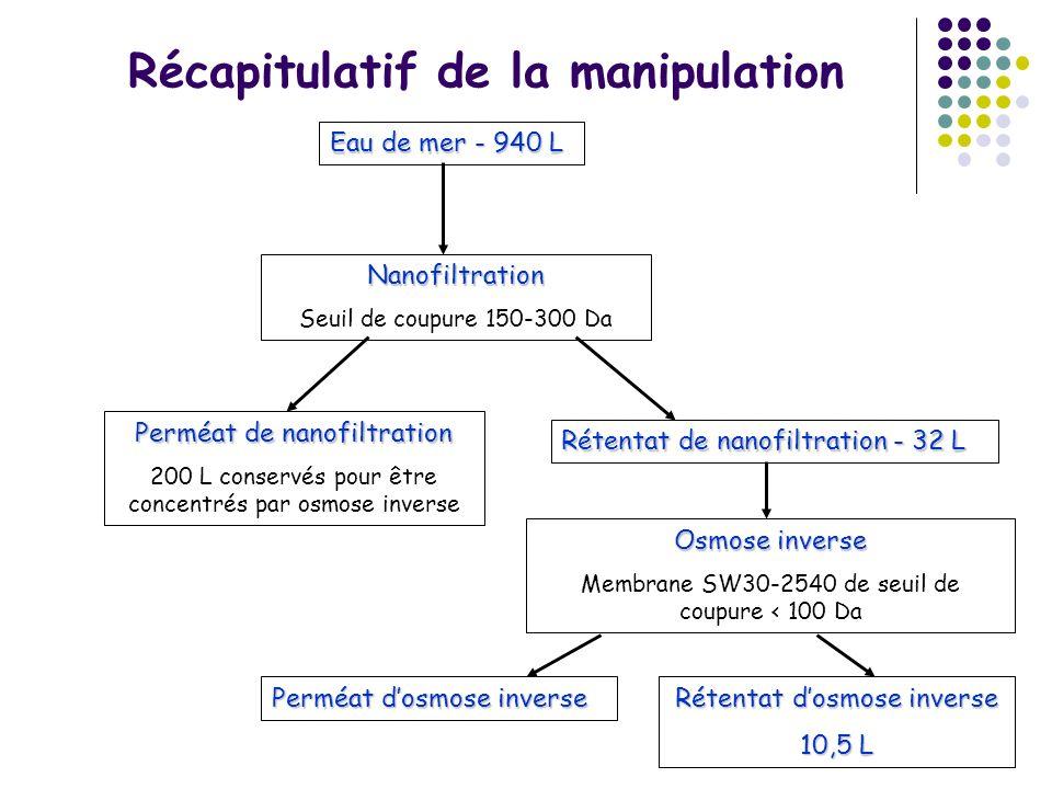 Récapitulatif de la manipulation Eau de mer - 940 L Nanofiltration Seuil de coupure 150-300 Da Perméat de nanofiltration 200 L conservés pour être con