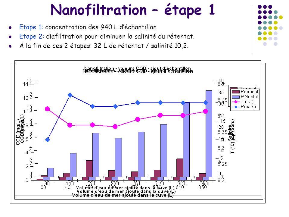 Nanofiltration – étape 1 Etape 1: concentration des 940 L déchantillon Etape 2: diafiltration pour diminuer la salinité du rétentat. A la fin de ces 2