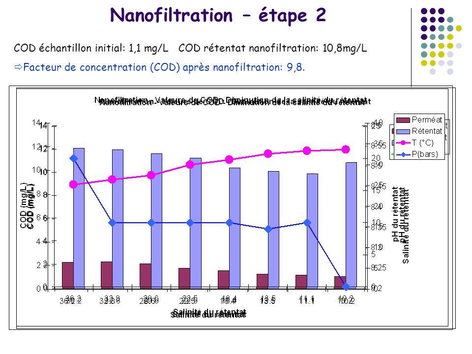 Nanofiltration – étape 2 COD échantillon initial: 1,1 mg/L COD rétentat nanofiltration: 10,8mg/L Facteur de concentration (COD) après nanofiltration: