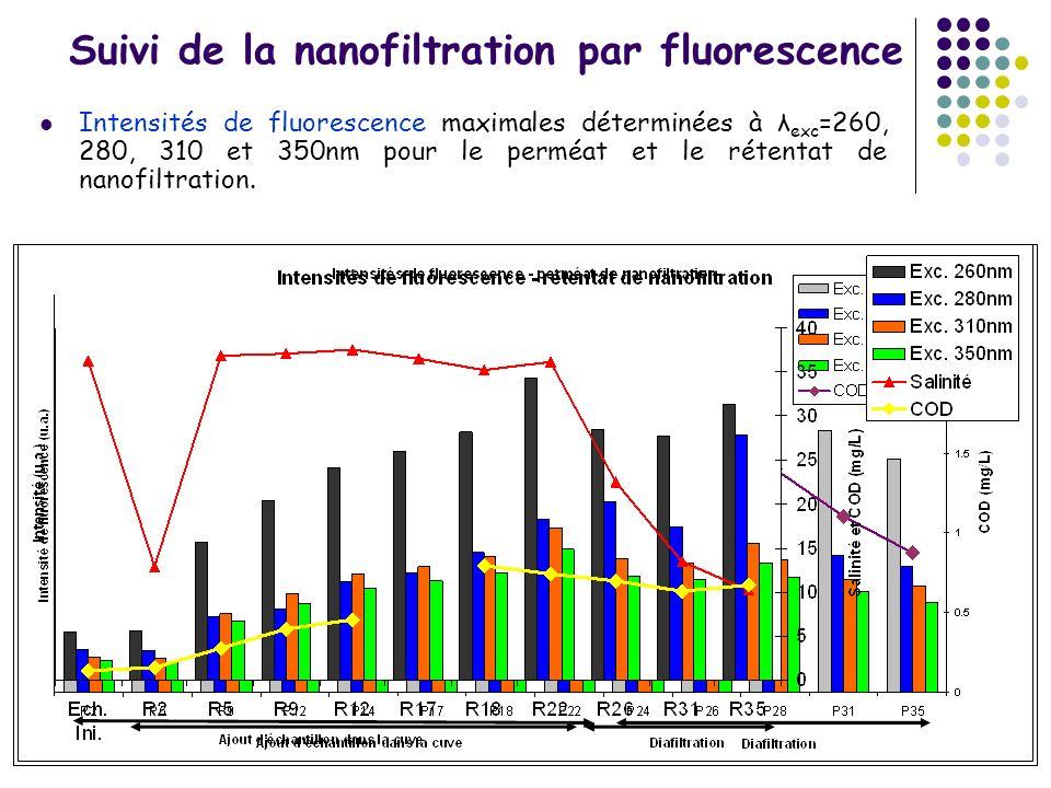Suivi de la nanofiltration par fluorescence Intensités de fluorescence maximales déterminées à λ exc =260, 280, 310 et 350nm pour le perméat et le rét