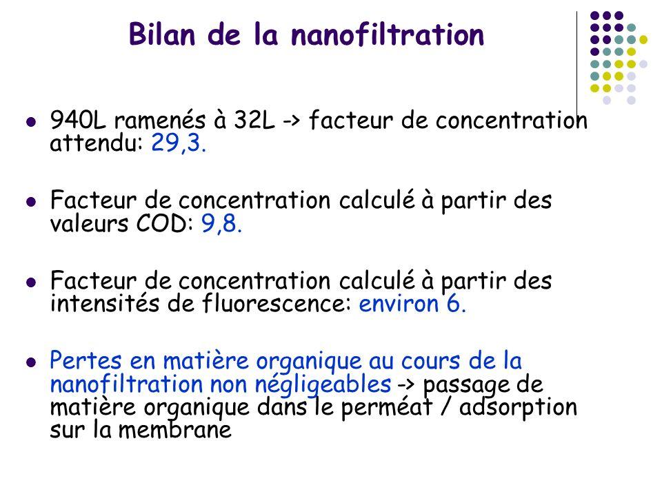 Bilan de la nanofiltration 940L ramenés à 32L -> facteur de concentration attendu: 29,3. Facteur de concentration calculé à partir des valeurs COD: 9,