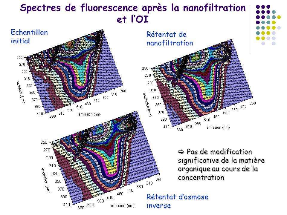 Spectres de fluorescence après la nanofiltration et lOI Echantillon initial Rétentat de nanofiltration Rétentat dosmose inverse Pas de modification si