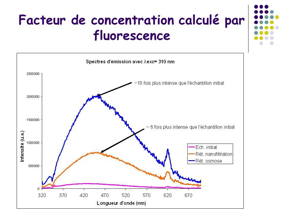Facteur de concentration calculé par fluorescence