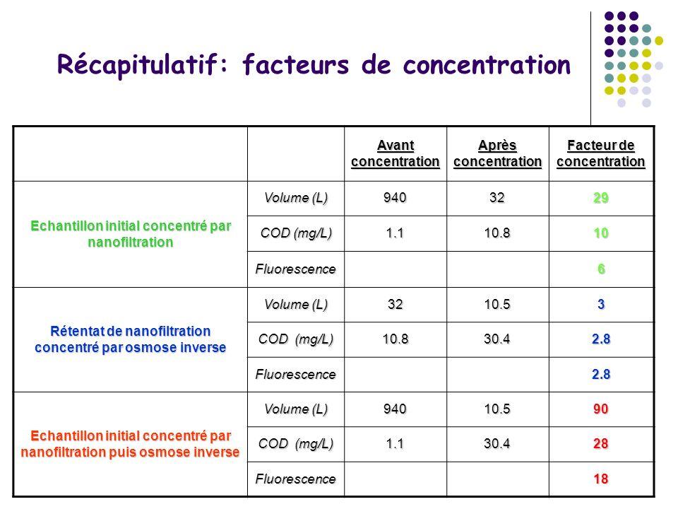 Récapitulatif: facteurs de concentration Avant concentration Après concentration Facteur de concentration Echantillon initial concentré par nanofiltra