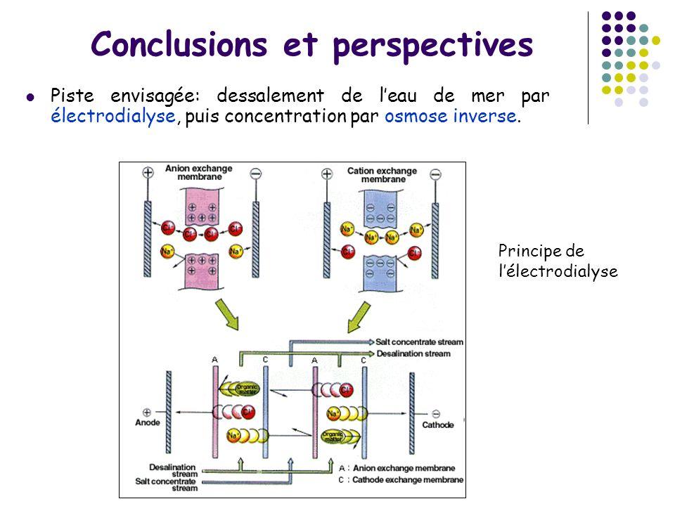 Conclusions et perspectives Piste envisagée: dessalement de leau de mer par électrodialyse, puis concentration par osmose inverse. Principe de lélectr