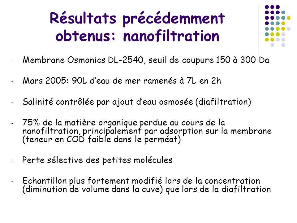 Résultats précédemment obtenus: nanofiltration - Membrane Osmonics DL-2540, seuil de coupure 150 à 300 Da - Mars 2005: 90L deau de mer ramenés à 7L en