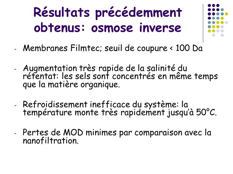 Résultats précédemment obtenus: osmose inverse - Membranes Filmtec; seuil de coupure < 100 Da - Augmentation très rapide de la salinité du rétentat: l