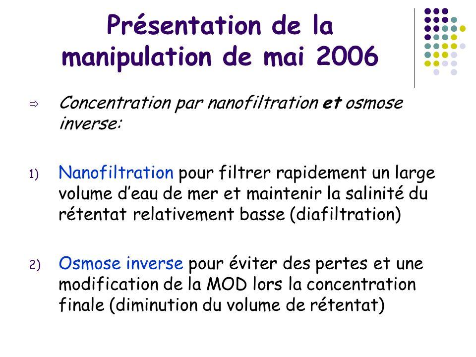 Présentation de la manipulation de mai 2006 Concentration par nanofiltration et osmose inverse: 1) Nanofiltration pour filtrer rapidement un large vol