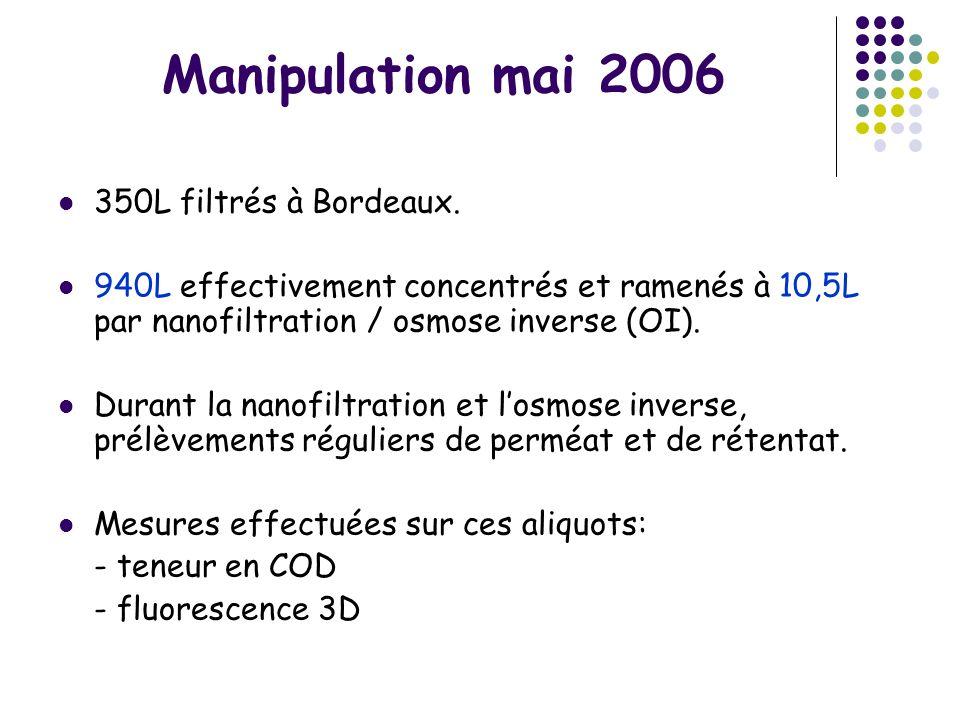 Manipulation mai 2006 350L filtrés à Bordeaux. 940L effectivement concentrés et ramenés à 10,5L par nanofiltration / osmose inverse (OI). Durant la na