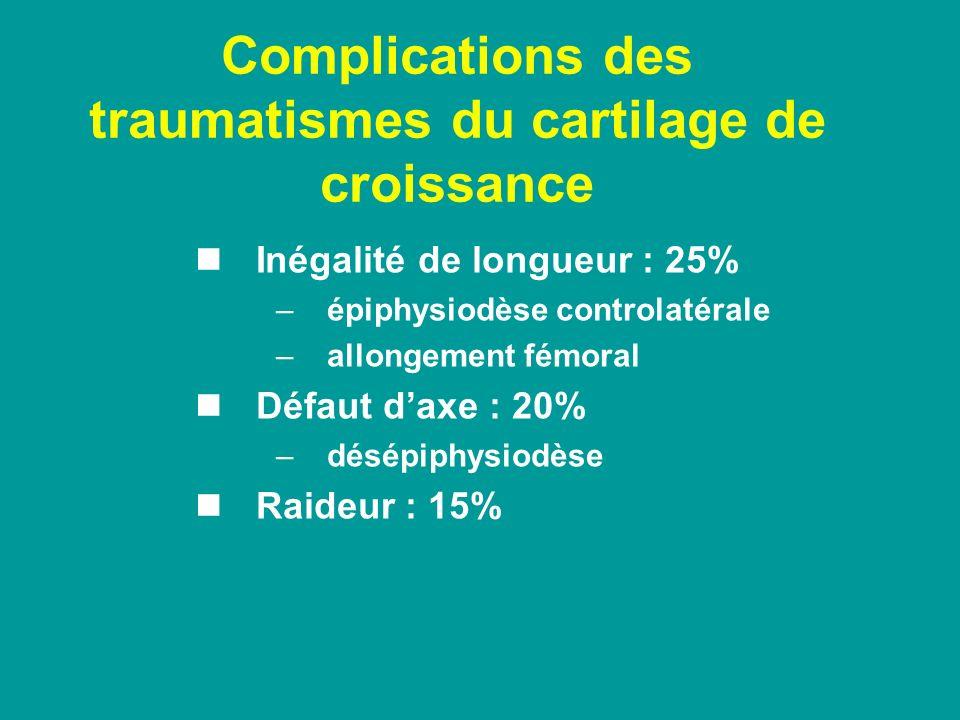 Complications des traumatismes du cartilage de croissance Inégalité de longueur : 25% –épiphysiodèse controlatérale –allongement fémoral Défaut daxe :