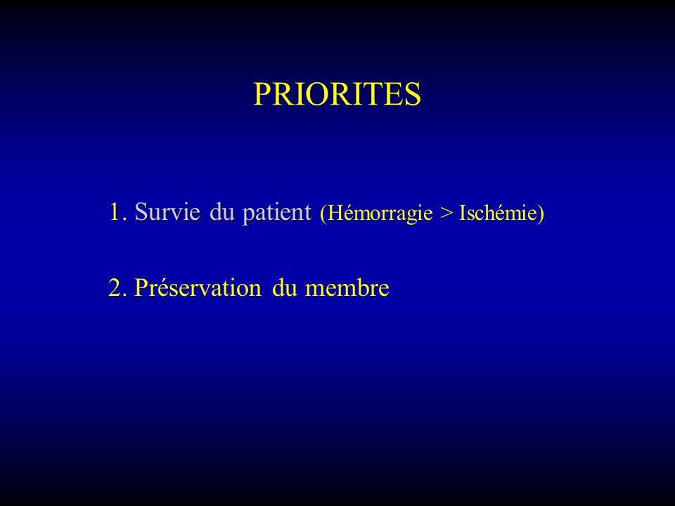 PRIORITES Survie du patient 1. Survie du patient (Hémorragie > Ischémie) 2. Préservation du membre