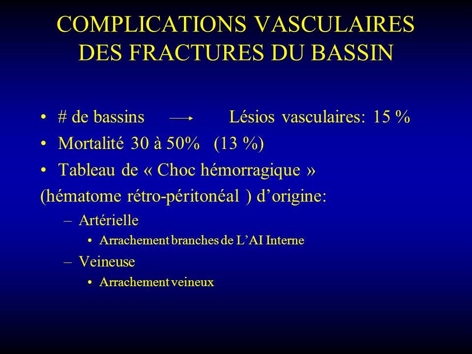 COMPLICATIONS VASCULAIRES DES FRACTURES DU BASSIN # de bassins Lésios vasculaires: 15 % Mortalité 30 à 50% (13 %) Tableau de « Choc hémorragique » (hé