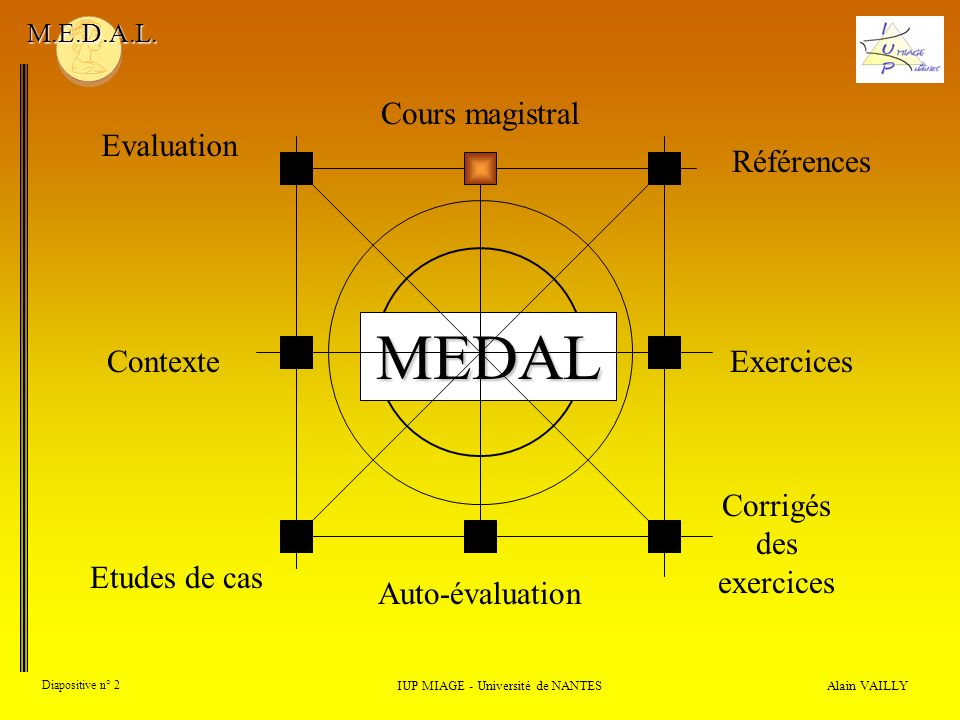 MEDAL Alain VAILLY Diapositive n° 2 Cours magistral Contexte Auto-évaluation Exercices Corrigés des exercices Références Evaluation IUP MIAGE - Univer
