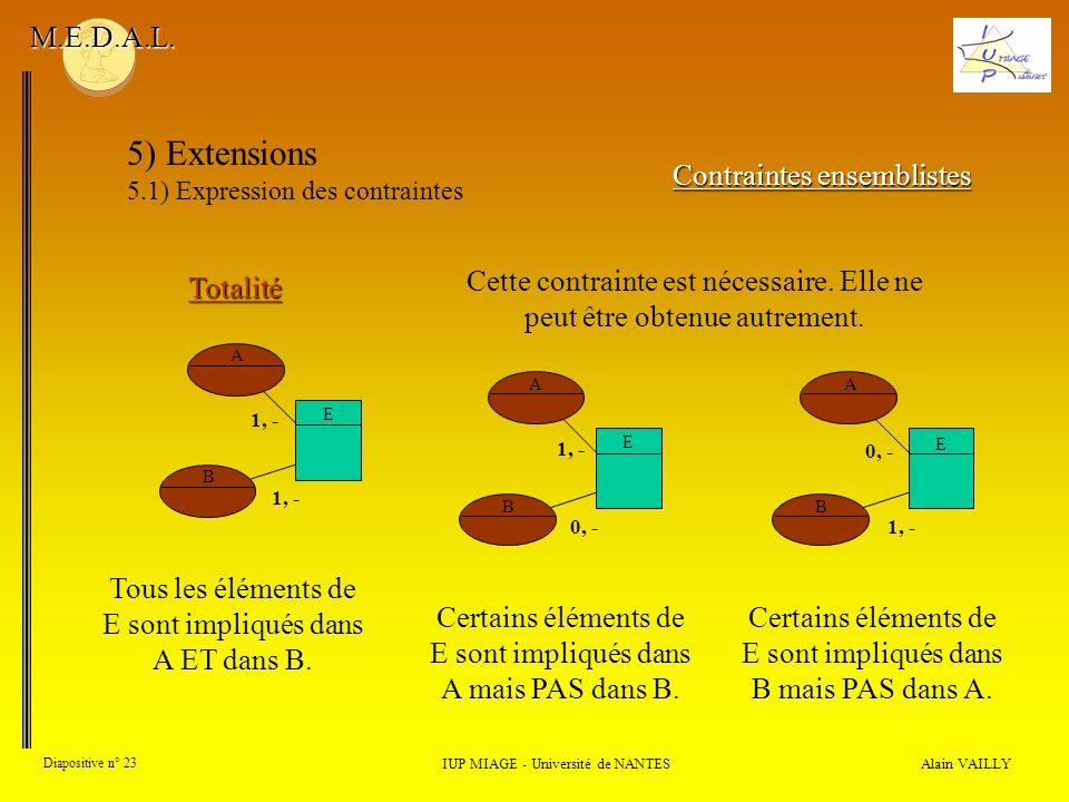 Alain VAILLY Diapositive n° 23 IUP MIAGE - Université de NANTES M.E.D.A.L. 5) Extensions 5.1) Expression des contraintes Contraintes ensemblistes Tota