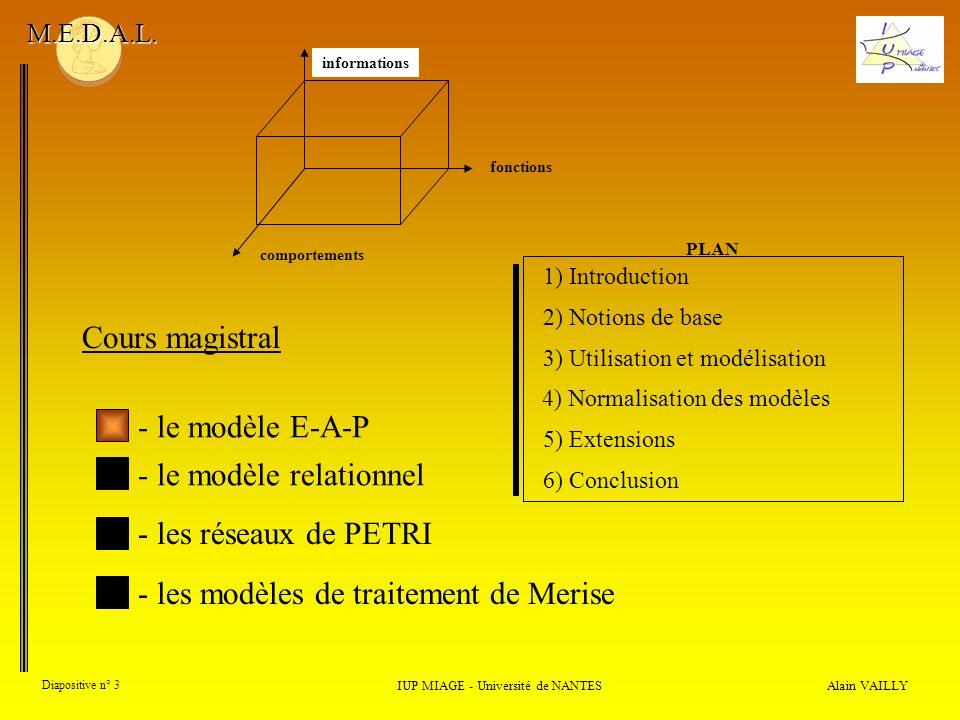 comportements Alain VAILLY Diapositive n° 3 IUP MIAGE - Université de NANTES M.E.D.A.L. Cours magistral - le modèle E-A-P - les modèles de traitement