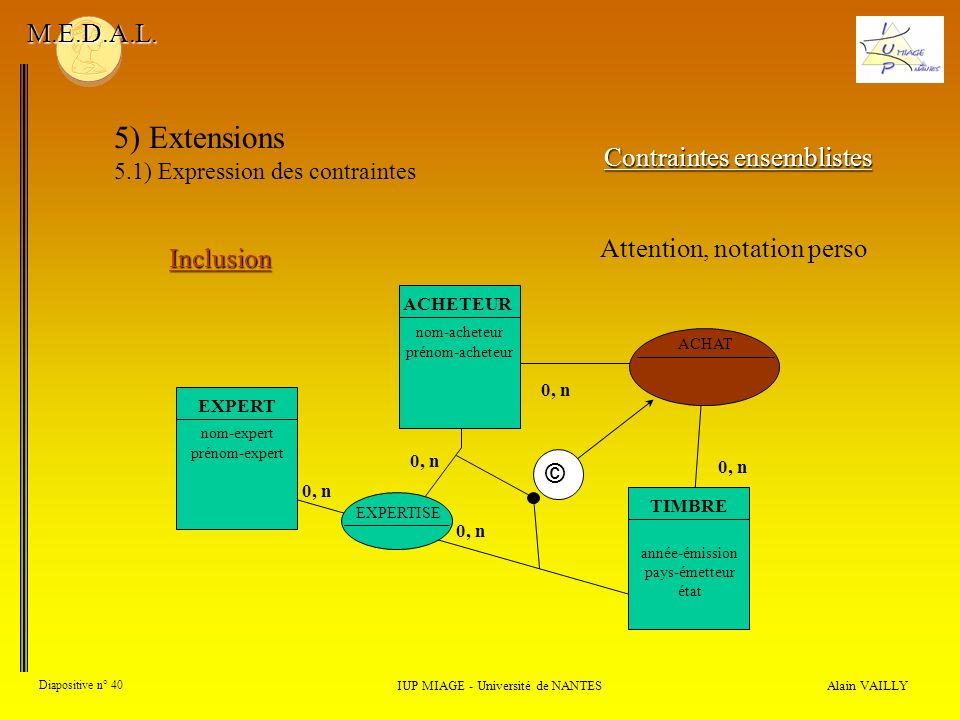Alain VAILLY Diapositive n° 40 IUP MIAGE - Université de NANTES M.E.D.A.L. 5) Extensions 5.1) Expression des contraintes Contraintes ensemblistes Incl