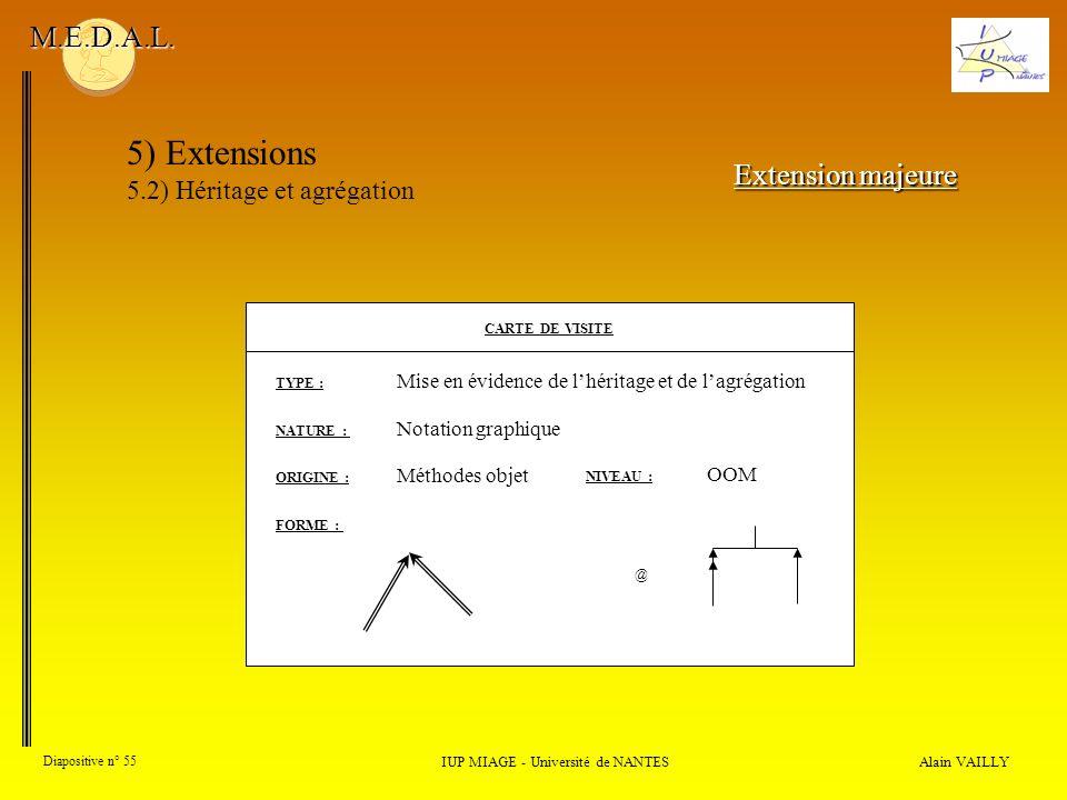 Alain VAILLY Diapositive n° 55 IUP MIAGE - Université de NANTES M.E.D.A.L. 5) Extensions 5.2) Héritage et agrégation Extension majeure CARTE DE VISITE