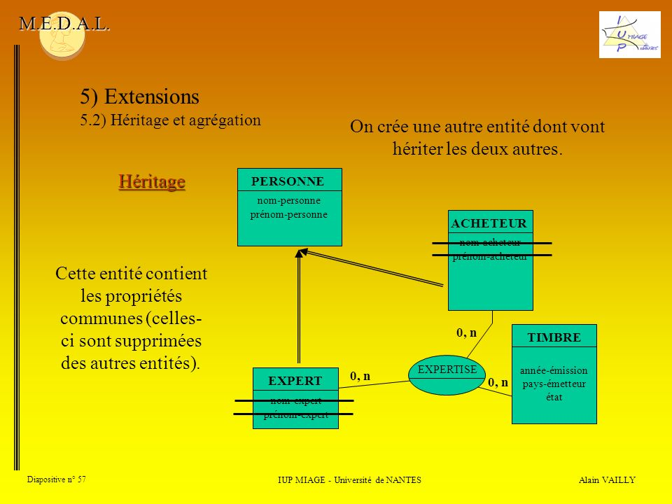 Alain VAILLY Diapositive n° 57 IUP MIAGE - Université de NANTES M.E.D.A.L. 5) Extensions 5.2) Héritage et agrégation Héritage EXPERTISE 0, n EXPERT no