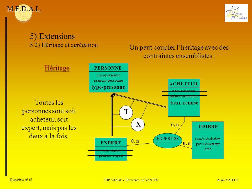 Alain VAILLY Diapositive n° 63 IUP MIAGE - Université de NANTES M.E.D.A.L. 5) Extensions 5.2) Héritage et agrégation Héritage EXPERTISE 0, n EXPERT no