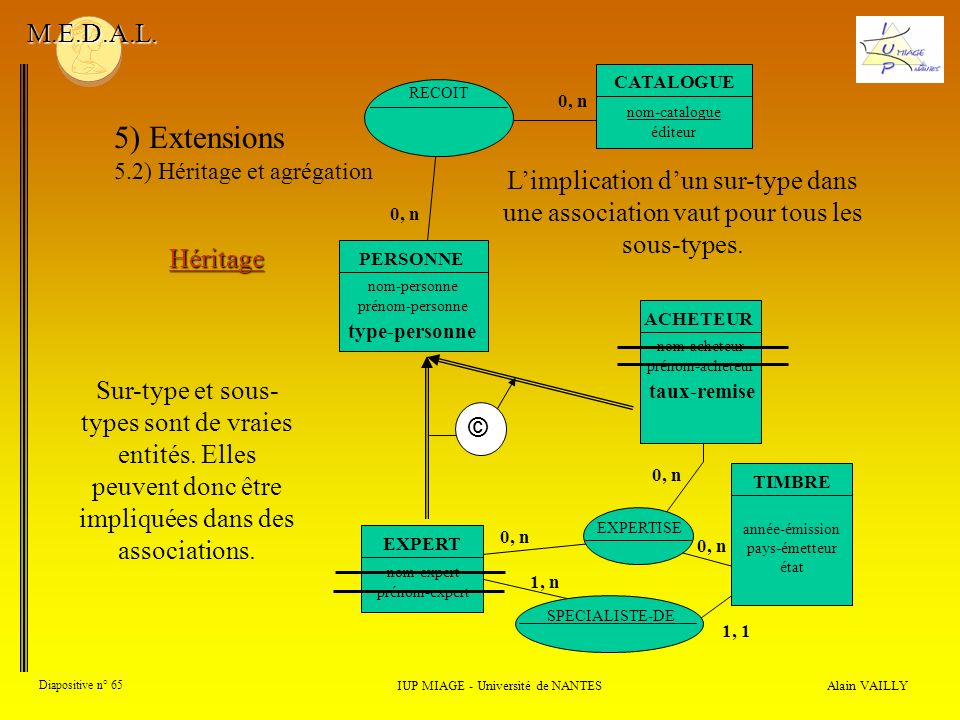 SPECIALISTE-DE 1, 1 1, n Alain VAILLY Diapositive n° 65 IUP MIAGE - Université de NANTES M.E.D.A.L. 5) Extensions 5.2) Héritage et agrégation Héritage