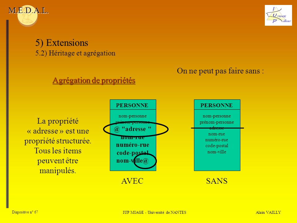 Alain VAILLY Diapositive n° 67 IUP MIAGE - Université de NANTES M.E.D.A.L. 5) Extensions 5.2) Héritage et agrégation Agrégation de propriétés On ne pe