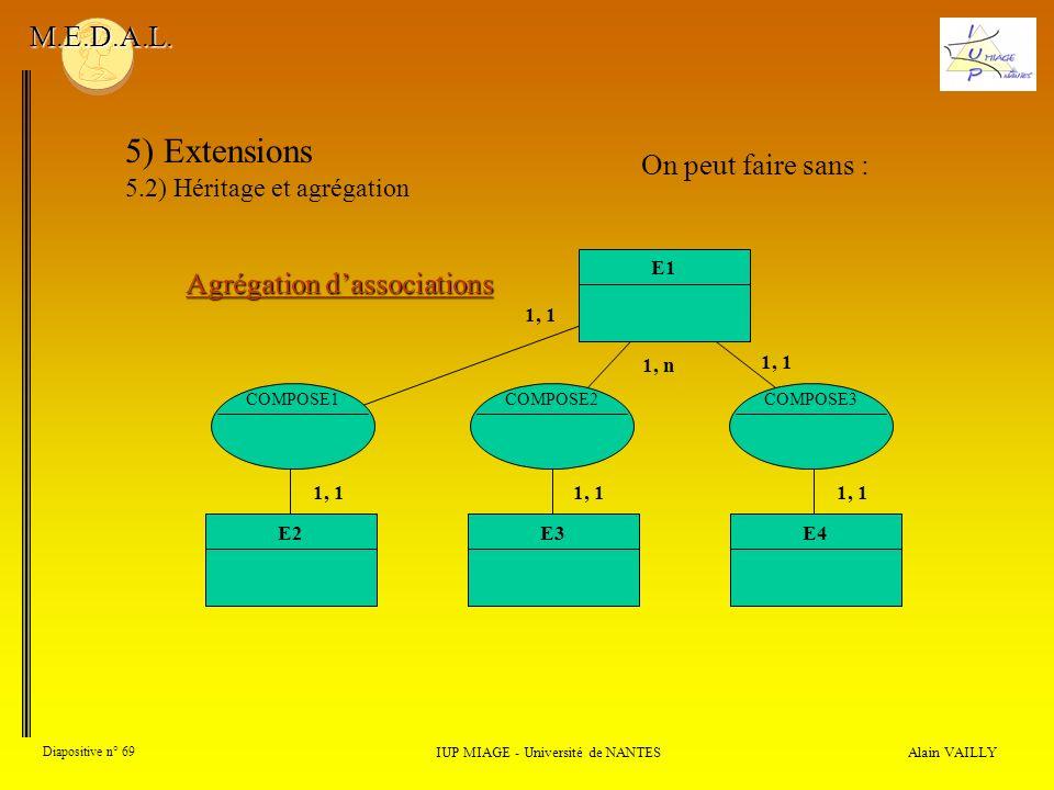 Alain VAILLY Diapositive n° 69 IUP MIAGE - Université de NANTES M.E.D.A.L. 5) Extensions 5.2) Héritage et agrégation Agrégation dassociations On peut