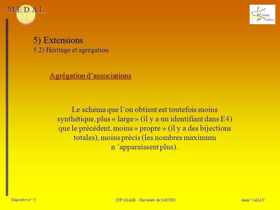 Alain VAILLY Diapositive n° 70 IUP MIAGE - Université de NANTES M.E.D.A.L. 5) Extensions 5.2) Héritage et agrégation Agrégation dassociations Le schém