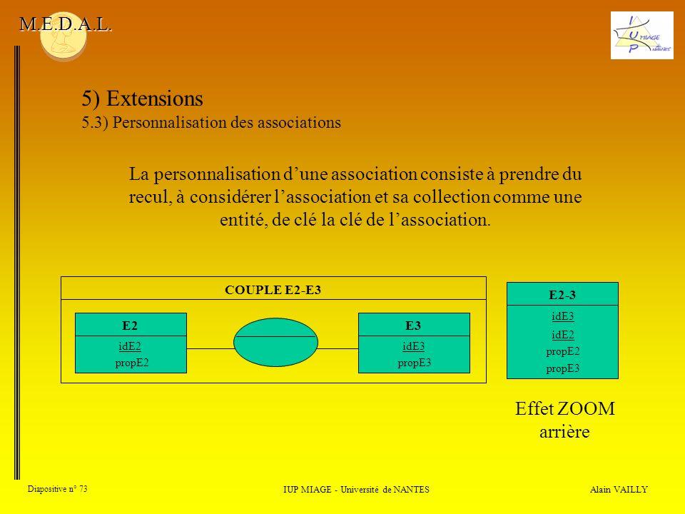 Alain VAILLY Diapositive n° 73 IUP MIAGE - Université de NANTES M.E.D.A.L. 5) Extensions 5.3) Personnalisation des associations Effet ZOOM arrière La