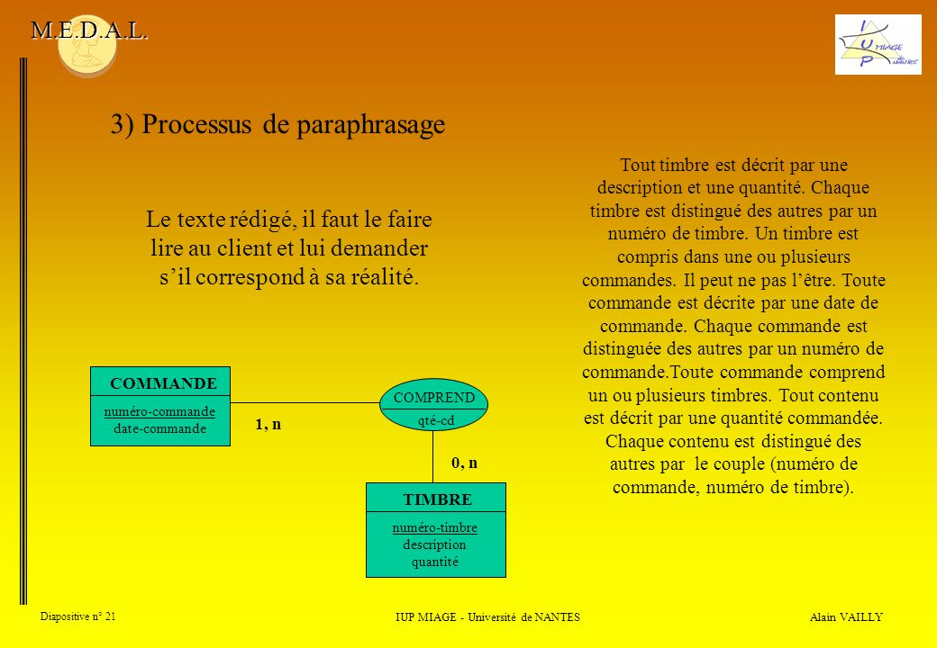 Alain VAILLY Diapositive n° 21 IUP MIAGE - Université de NANTES M.E.D.A.L.