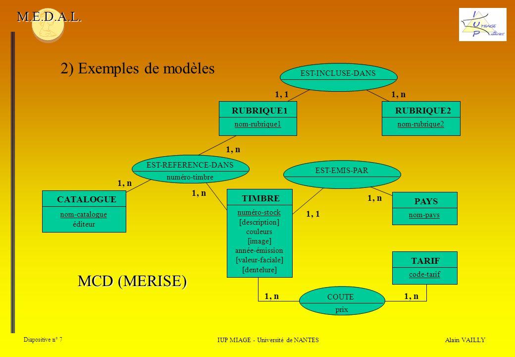 Alain VAILLY Diapositive n° 8 2) Exemples de modèles IUP MIAGE - Université de NANTES M.E.D.A.L.