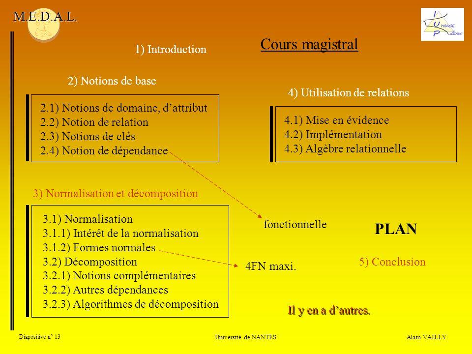 Alain VAILLY Diapositive n° 13 Université de NANTES M.E.D.A.L. Cours magistral 2.1) Notions de domaine, dattribut 2.2) Notion de relation 2.3) Notions