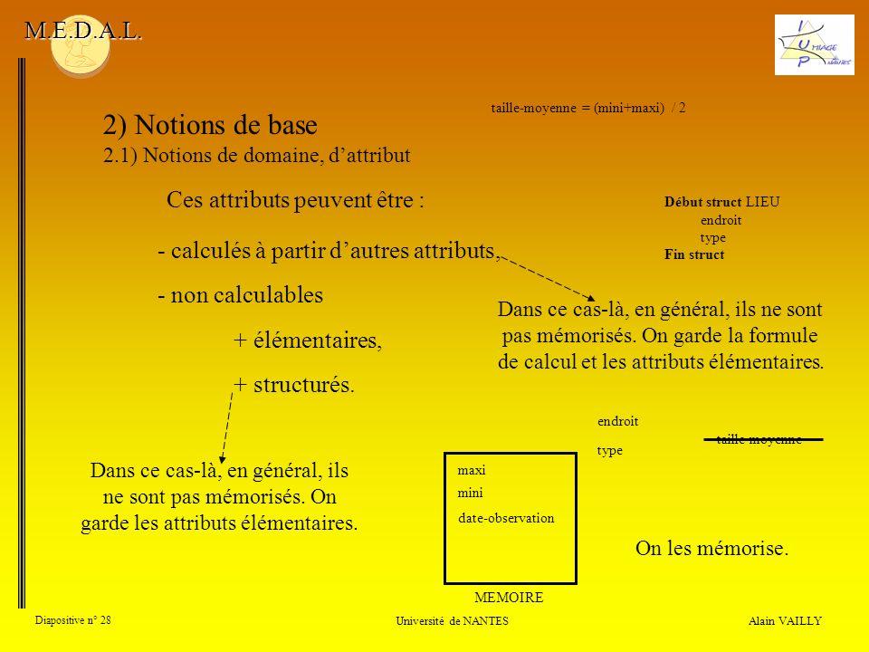 Ces attributs peuvent être : Alain VAILLY Diapositive n° 28 Université de NANTES M.E.D.A.L. 2) Notions de base 2.1) Notions de domaine, dattribut tail